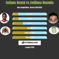 Sofiane Boufal vs Emiliano Buendia h2h player stats