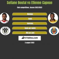 Sofiane Boufal vs Etienne Capoue h2h player stats