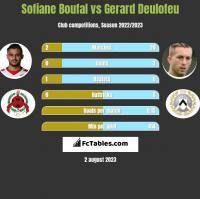 Sofiane Boufal vs Gerard Deulofeu h2h player stats