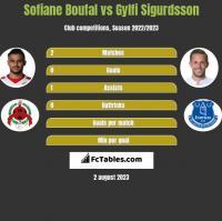 Sofiane Boufal vs Gylfi Sigurdsson h2h player stats