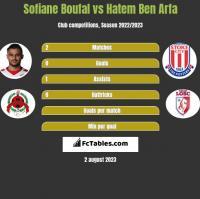 Sofiane Boufal vs Hatem Ben Arfa h2h player stats