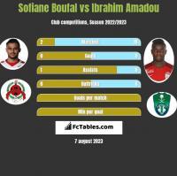 Sofiane Boufal vs Ibrahim Amadou h2h player stats