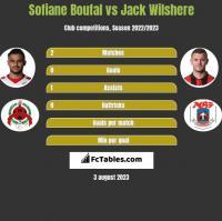 Sofiane Boufal vs Jack Wilshere h2h player stats