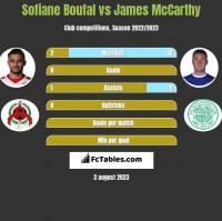 Sofiane Boufal vs James McCarthy h2h player stats
