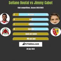 Sofiane Boufal vs Jimmy Cabot h2h player stats