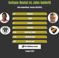 Sofiane Boufal vs John Guidetti h2h player stats