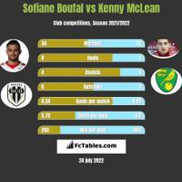 Sofiane Boufal vs Kenny McLean h2h player stats