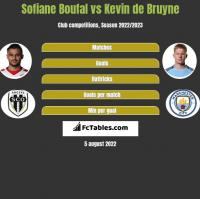 Sofiane Boufal vs Kevin de Bruyne h2h player stats