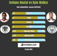 Sofiane Boufal vs Kyle Walker h2h player stats