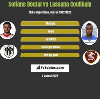 Sofiane Boufal vs Lassana Coulibaly h2h player stats