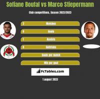 Sofiane Boufal vs Marco Stiepermann h2h player stats
