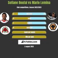 Sofiane Boufal vs Mario Lemina h2h player stats