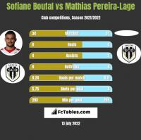 Sofiane Boufal vs Mathias Pereira-Lage h2h player stats