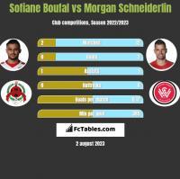 Sofiane Boufal vs Morgan Schneiderlin h2h player stats