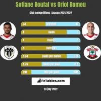 Sofiane Boufal vs Oriol Romeu h2h player stats