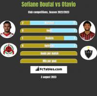 Sofiane Boufal vs Otavio h2h player stats