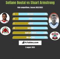 Sofiane Boufal vs Stuart Armstrong h2h player stats