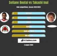 Sofiane Boufal vs Takashi Inui h2h player stats
