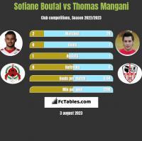 Sofiane Boufal vs Thomas Mangani h2h player stats