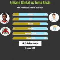 Sofiane Boufal vs Toma Basic h2h player stats