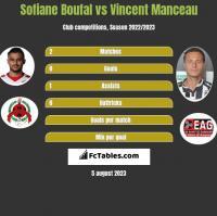 Sofiane Boufal vs Vincent Manceau h2h player stats