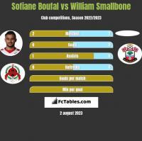 Sofiane Boufal vs William Smallbone h2h player stats
