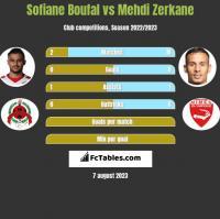 Sofiane Boufal vs Mehdi Zerkane h2h player stats