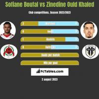 Sofiane Boufal vs Zinedine Ould Khaled h2h player stats