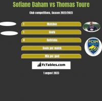 Sofiane Daham vs Thomas Toure h2h player stats