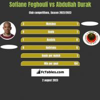 Sofiane Feghouli vs Abdullah Durak h2h player stats
