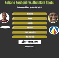 Sofiane Feghouli vs Abdullahi Shehu h2h player stats