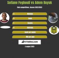 Sofiane Feghouli vs Adem Buyuk h2h player stats