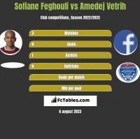 Sofiane Feghouli vs Amedej Vetrih h2h player stats