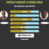 Sofiane Feghouli vs Aminu Umar h2h player stats