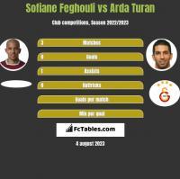 Sofiane Feghouli vs Arda Turan h2h player stats