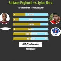 Sofiane Feghouli vs Aytac Kara h2h player stats