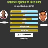 Sofiane Feghouli vs Baris Alici h2h player stats