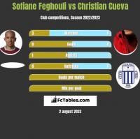 Sofiane Feghouli vs Christian Cueva h2h player stats
