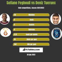 Sofiane Feghouli vs Deniz Tueruec h2h player stats