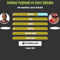 Sofiane Feghouli vs Emre Akbaba h2h player stats
