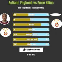 Sofiane Feghouli vs Emre Kilinc h2h player stats