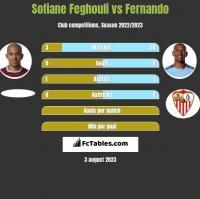 Sofiane Feghouli vs Fernando h2h player stats