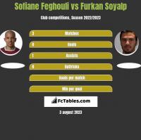 Sofiane Feghouli vs Furkan Soyalp h2h player stats