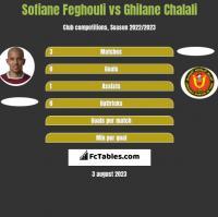 Sofiane Feghouli vs Ghilane Chalali h2h player stats