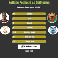 Sofiane Feghouli vs Guilherme h2h player stats
