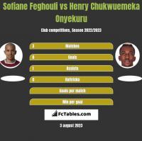 Sofiane Feghouli vs Henry Chukwuemeka Onyekuru h2h player stats
