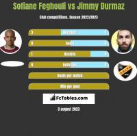 Sofiane Feghouli vs Jimmy Durmaz h2h player stats