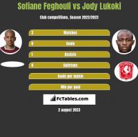 Sofiane Feghouli vs Jody Lukoki h2h player stats