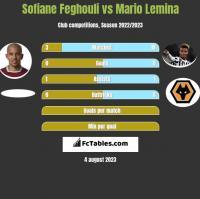 Sofiane Feghouli vs Mario Lemina h2h player stats