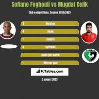 Sofiane Feghouli vs Mugdat Celik h2h player stats